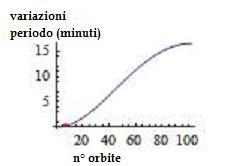 orbite_io