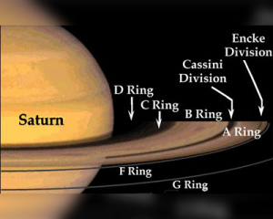 anelli Saturn